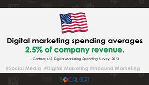 US digital marketing spend averages 2.5% of revenue