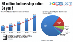 Amazon India tries to capture the 50m userbase & 10,000 cr market