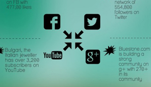 Infographic on Digital Marketing by Jewelers in India