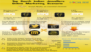 Infographic: Online Marketing by South Indian Jewellers