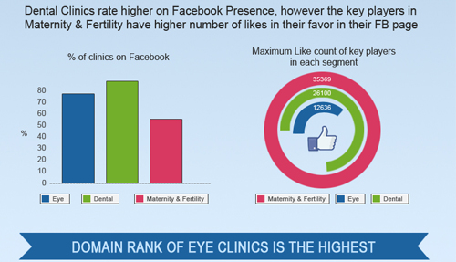 Evaluating the Online Presence of Clinics in India