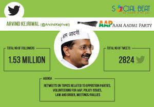 Infographic – Arvind Kejriwal on Twitter