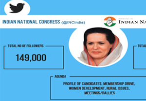 Infographic: Indian National Congress on Twitter