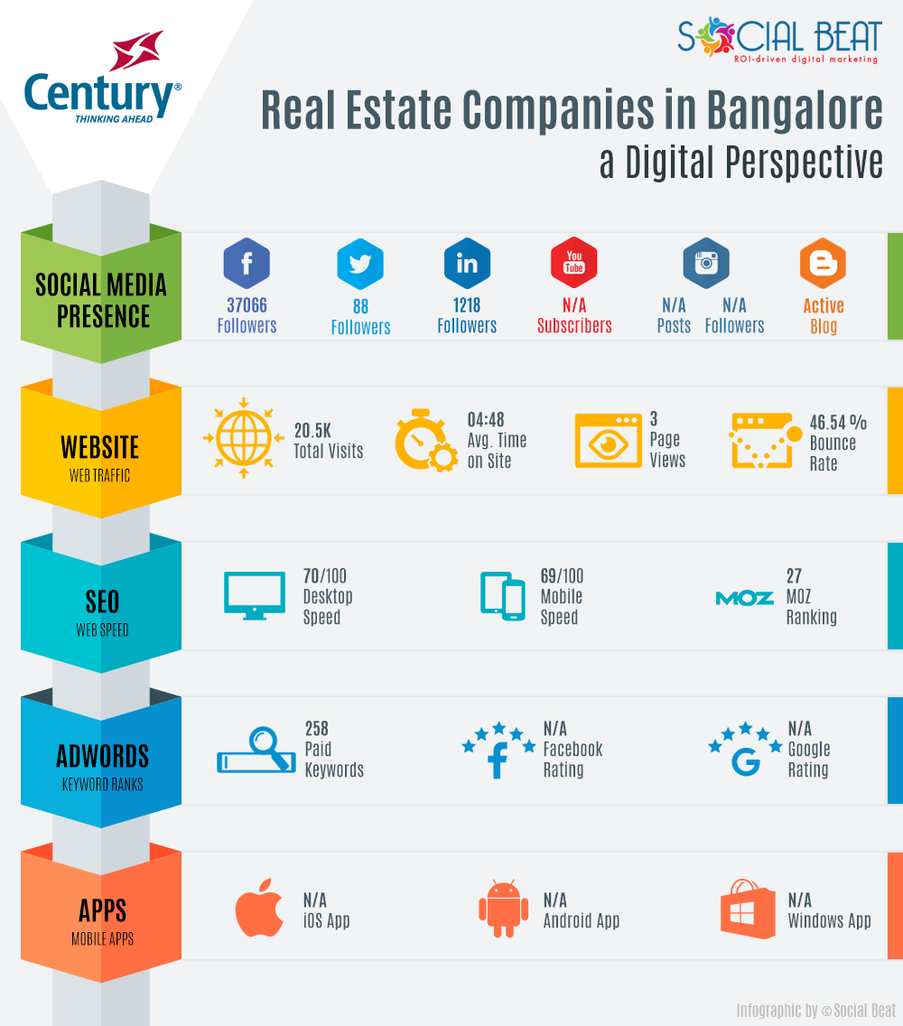 Real-Estate-Infographic-V2--Century-Housing