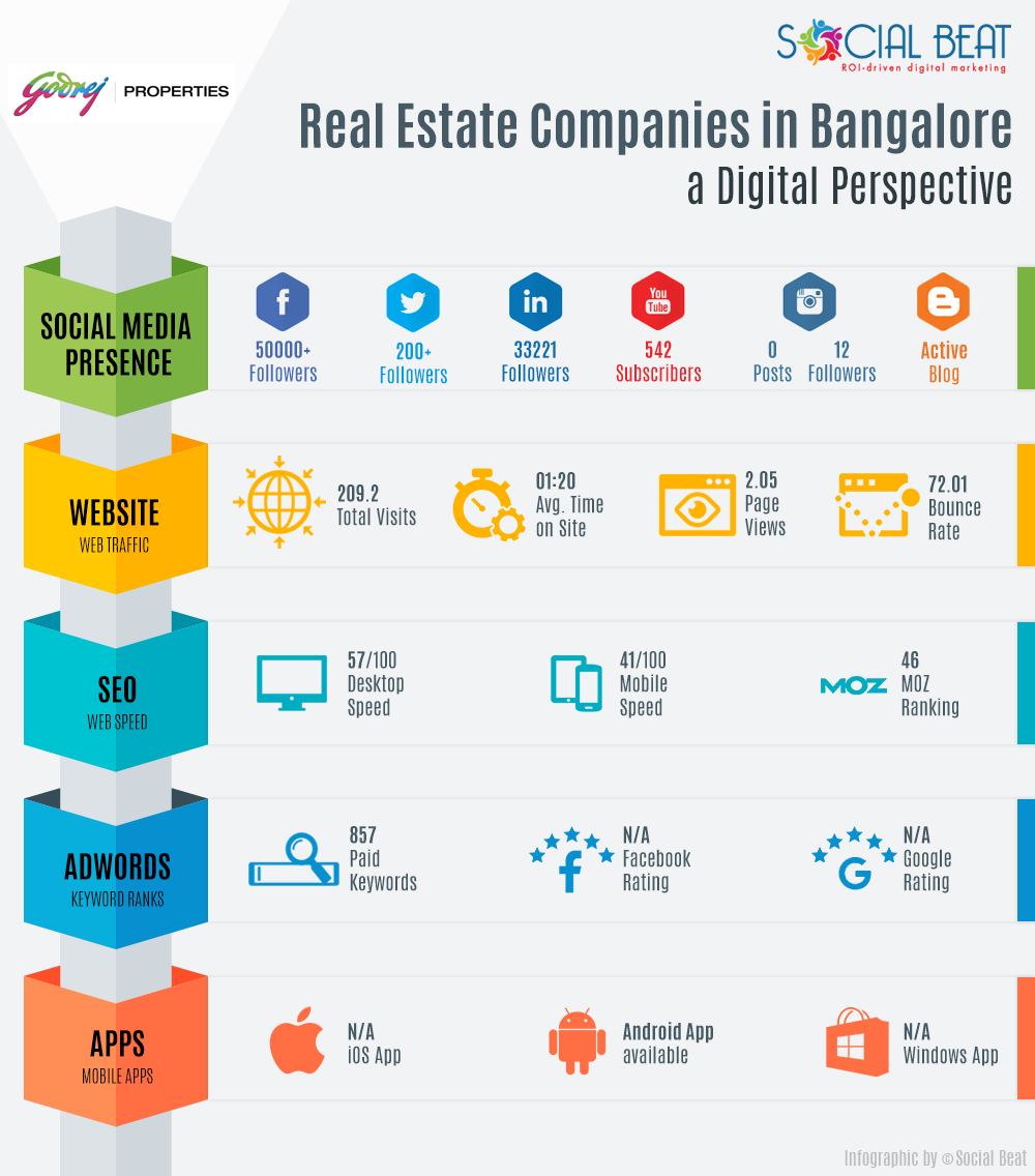 Real-Estate-Infographic-V2-Godrej-Property