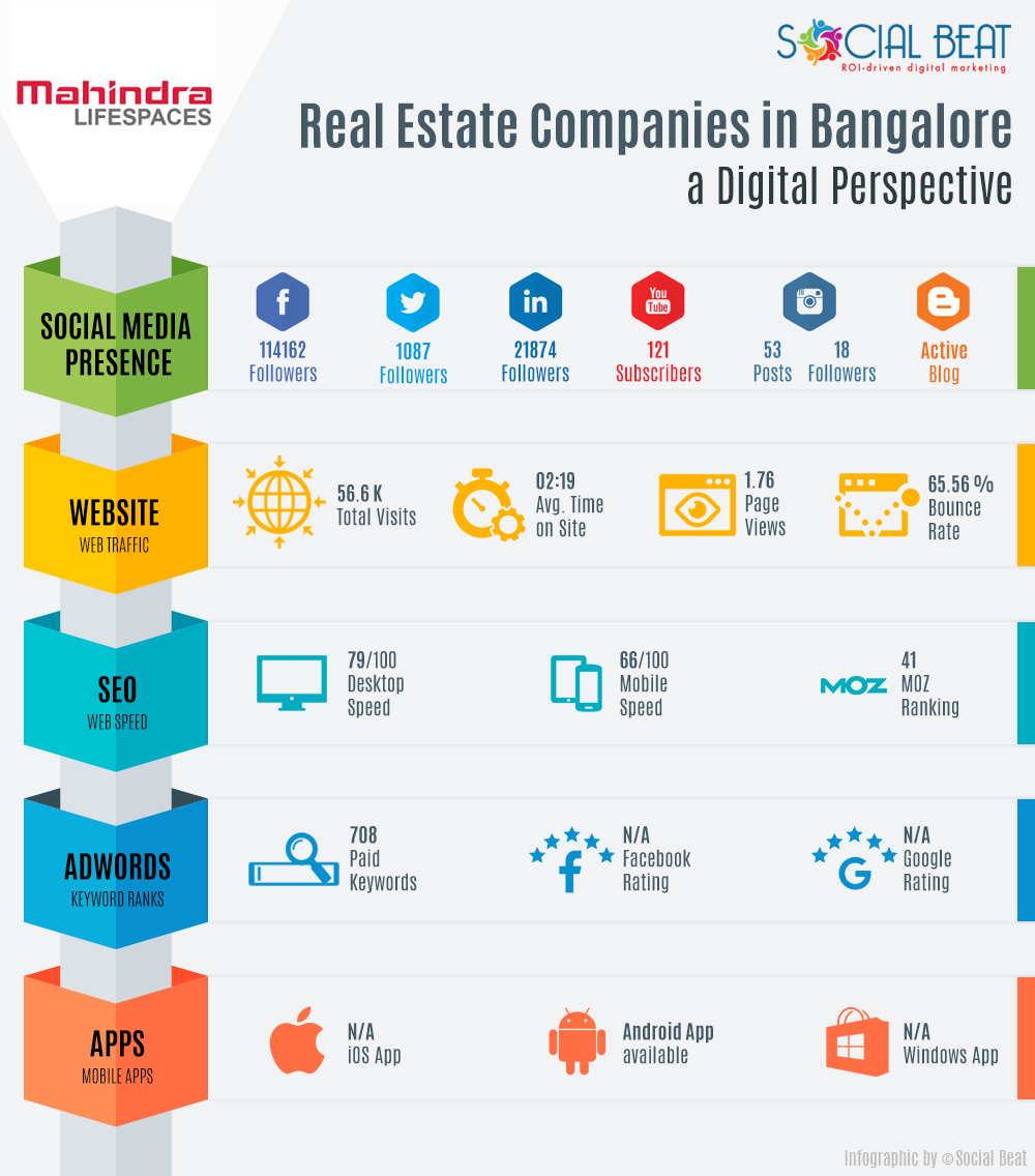 Real-Estate-Infographic-V2--Mahindra-Life-Spaces