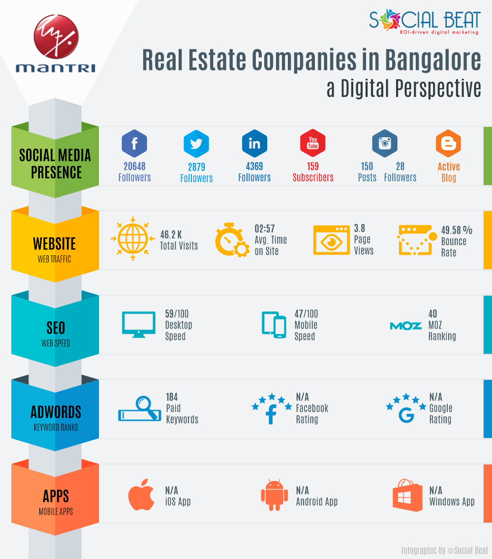 Real-Estate-Infographic-V2-Mantri-Developers