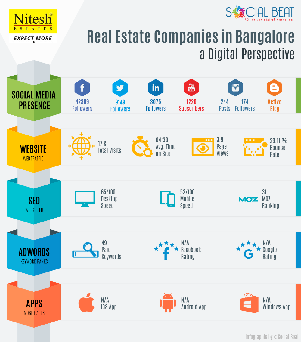 Real-Estate-Infographic-V2-Nitesh-estates
