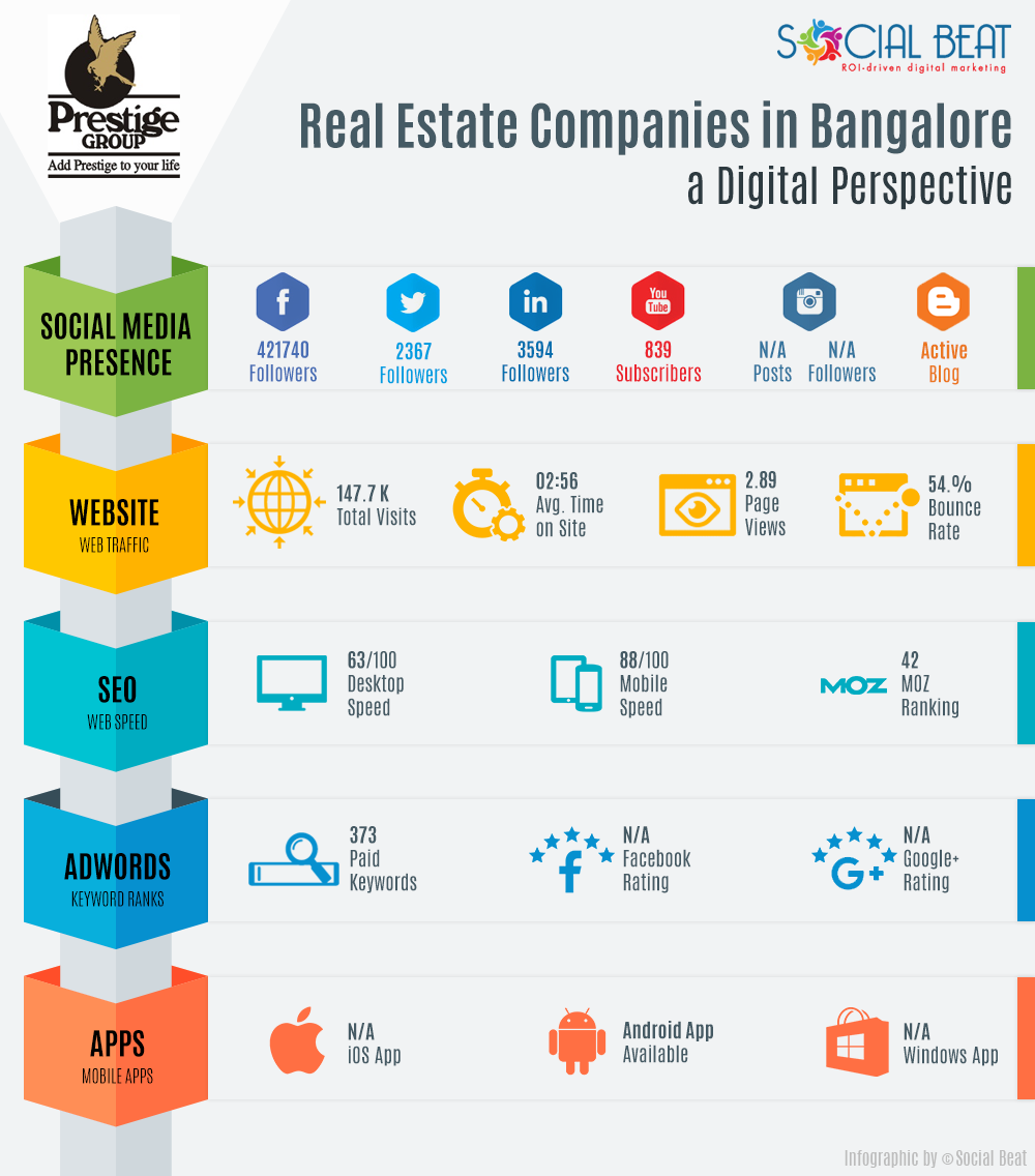 Real-Estate-Infographic-V2-Prestige-Group