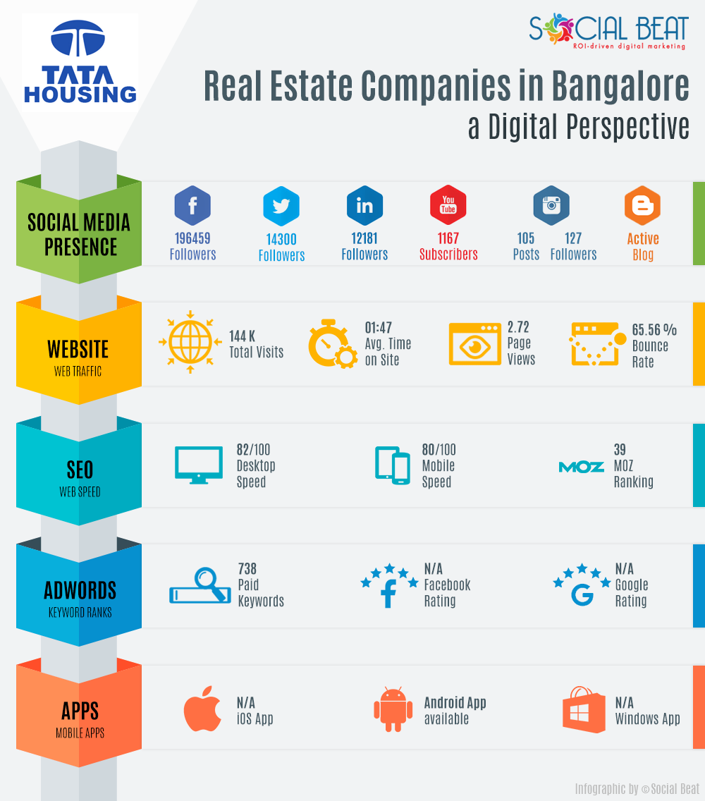 Real-Estate-Infographic-V2-Tata-Housing