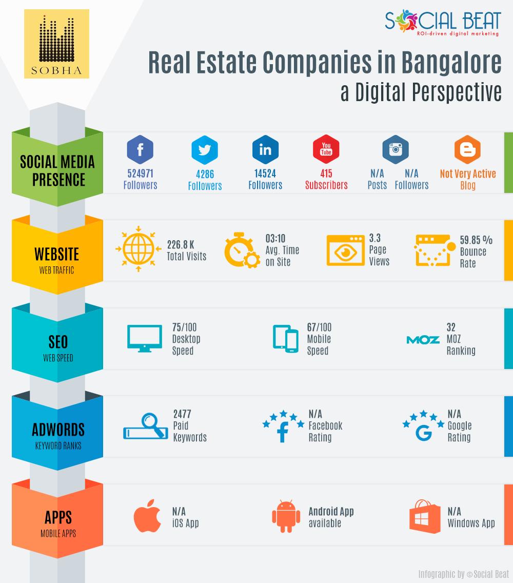 Real-Estate-Infographic-V2-sobha
