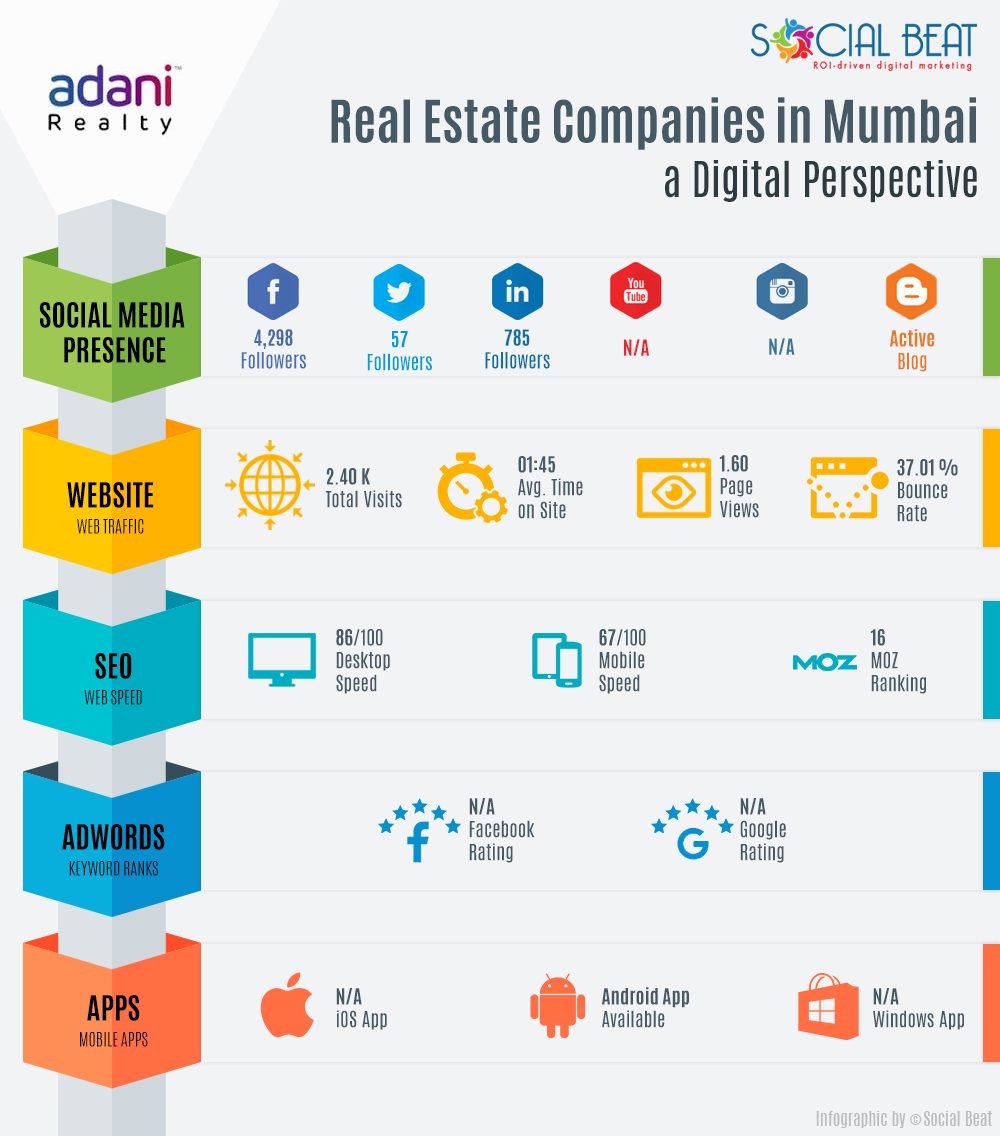 adani realty infographic
