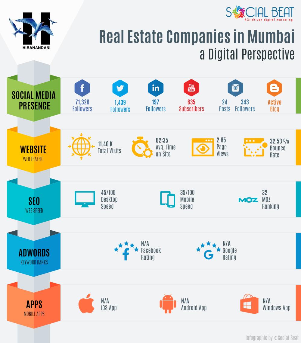 real-estate-infographic-mumbai-hiranandani