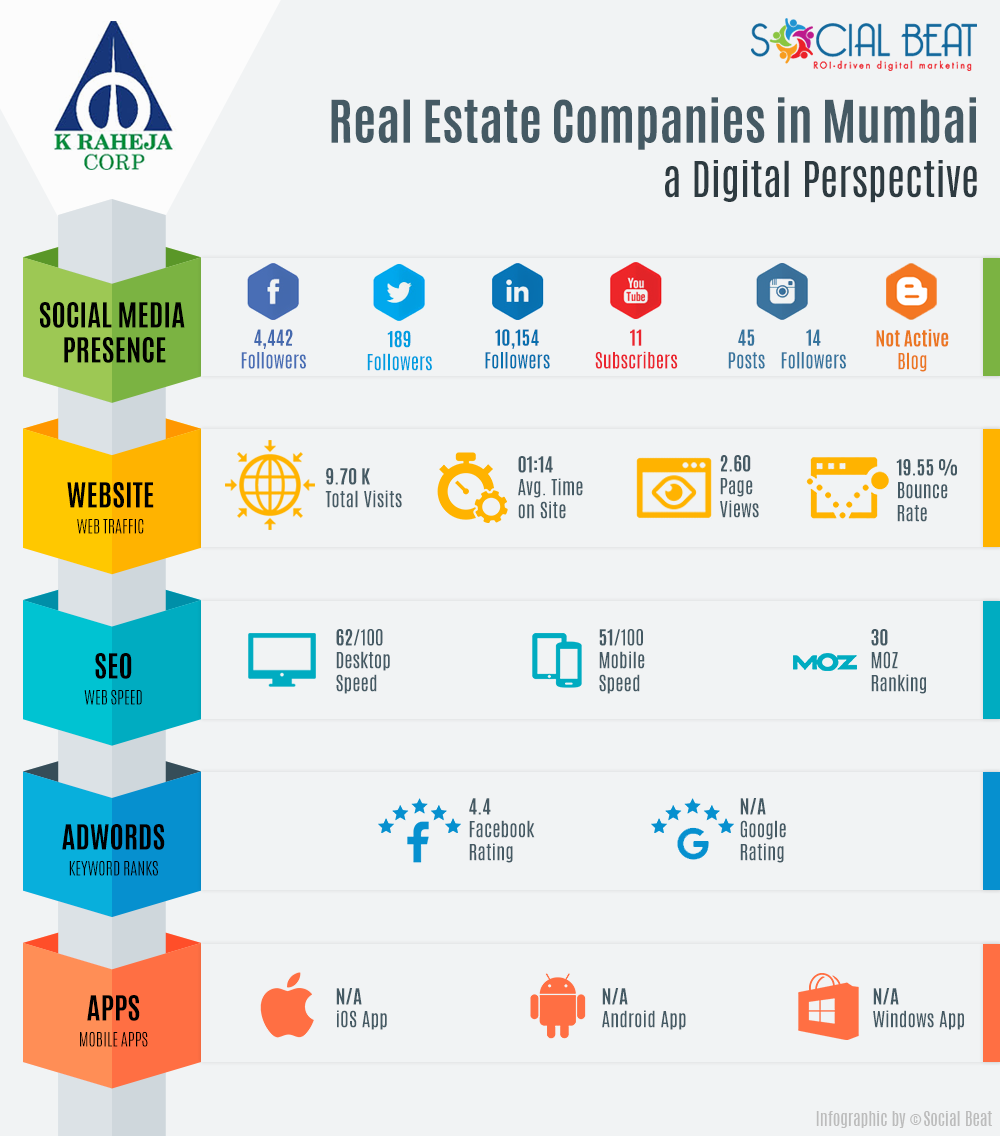 real-estate-infographic-mumbai-k-raheja-corp