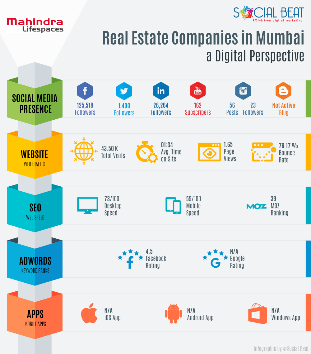 mahindra lifespaces infographic