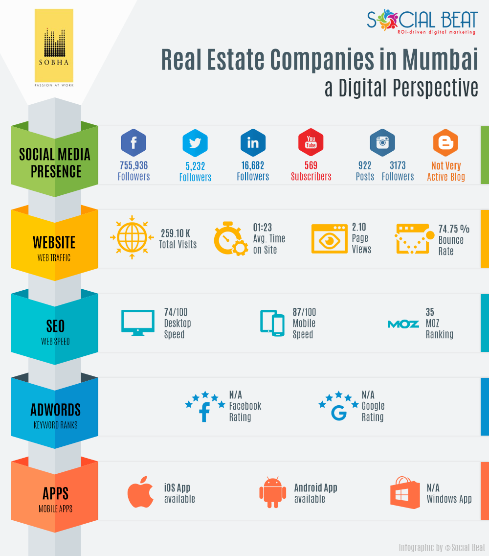 real-estate-infographic-mumbai-sobha