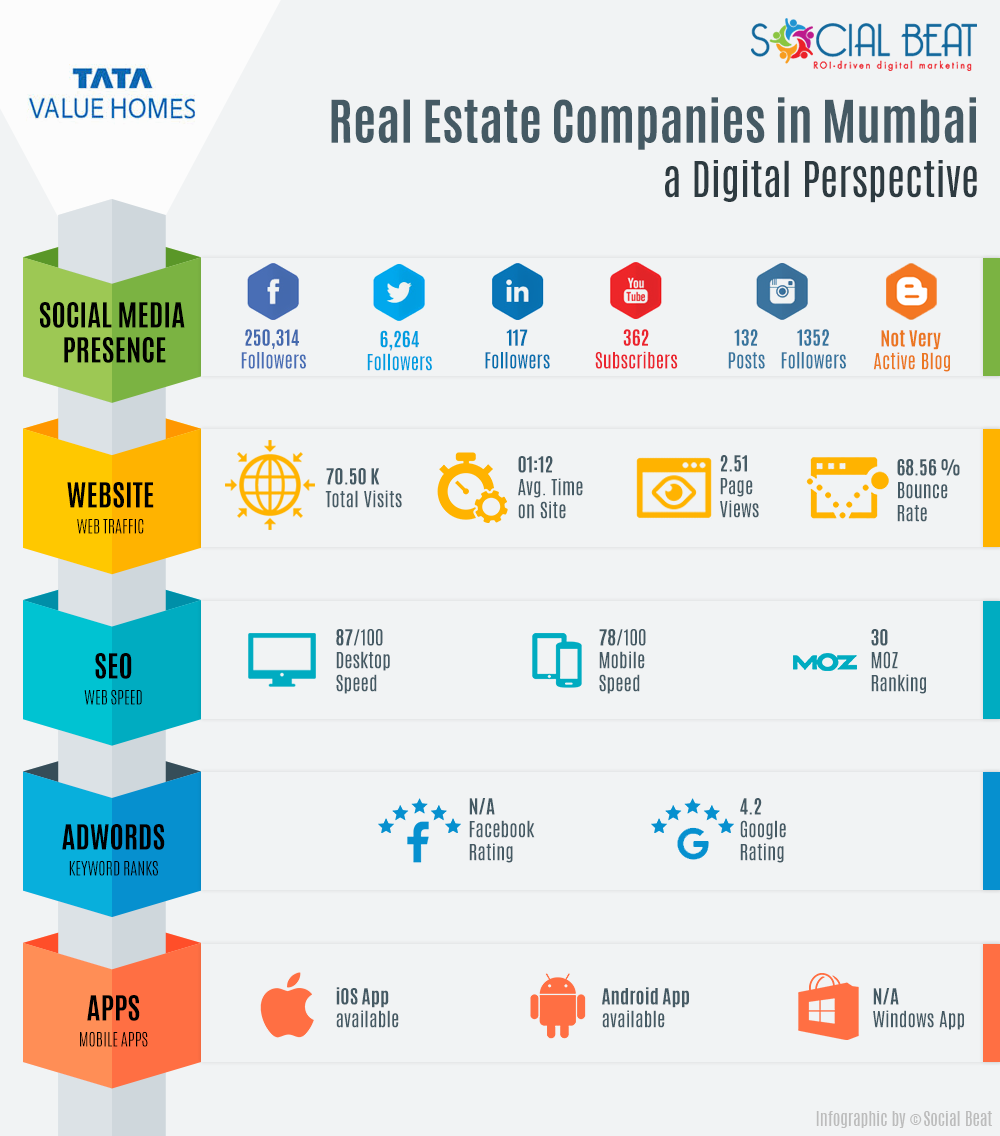 Tata value homes infographic
