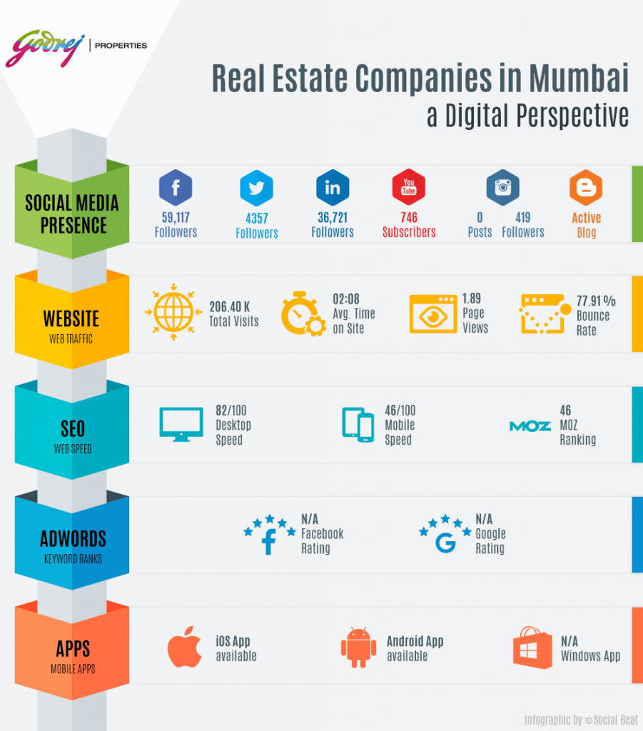 Digital Marketing by Real Estate Developers in Mumbai - Godrej