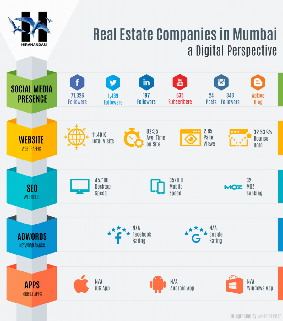Digital Marketing by Real Estate Developers in Mumbai - Hiranandani
