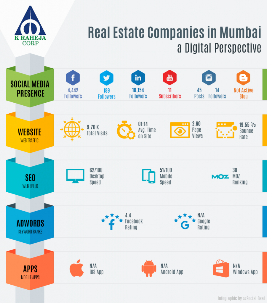 Digital Marketing by Real Estate Developers in Mumbai - K Raheja
