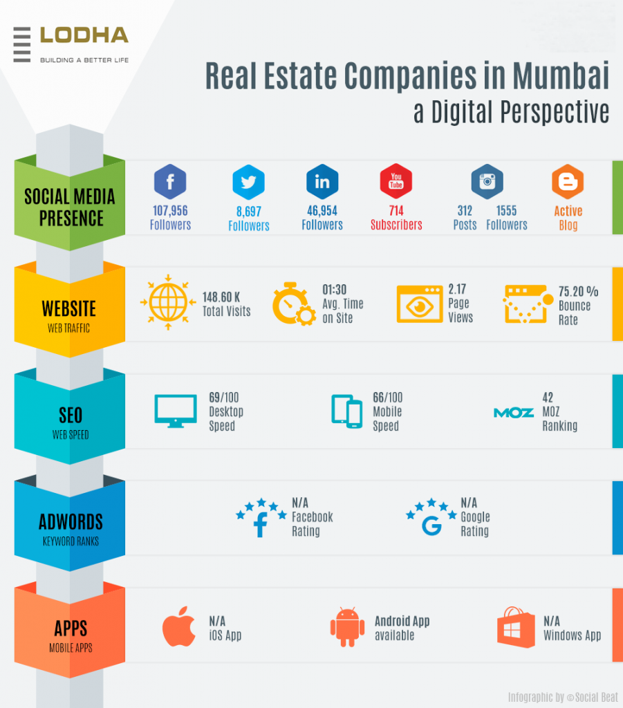 Real estate infographic Lodha