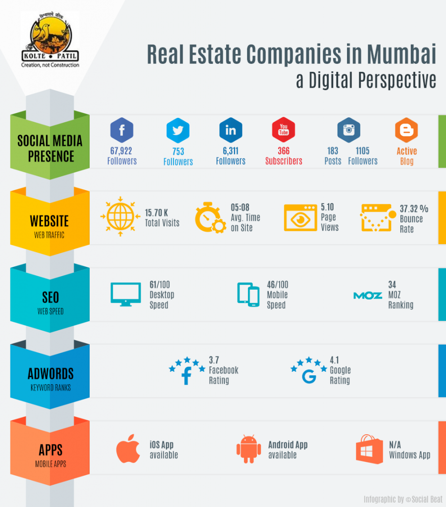 Digital Marketing by Real Estate Developers in Mumbai - Kolte