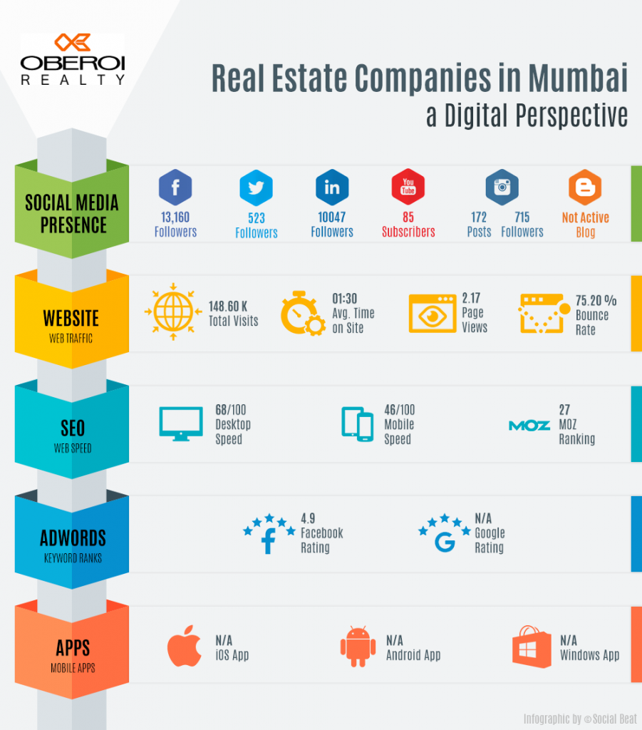 Digital Marketing by Real Estate Developers in Mumbai - Oberoi