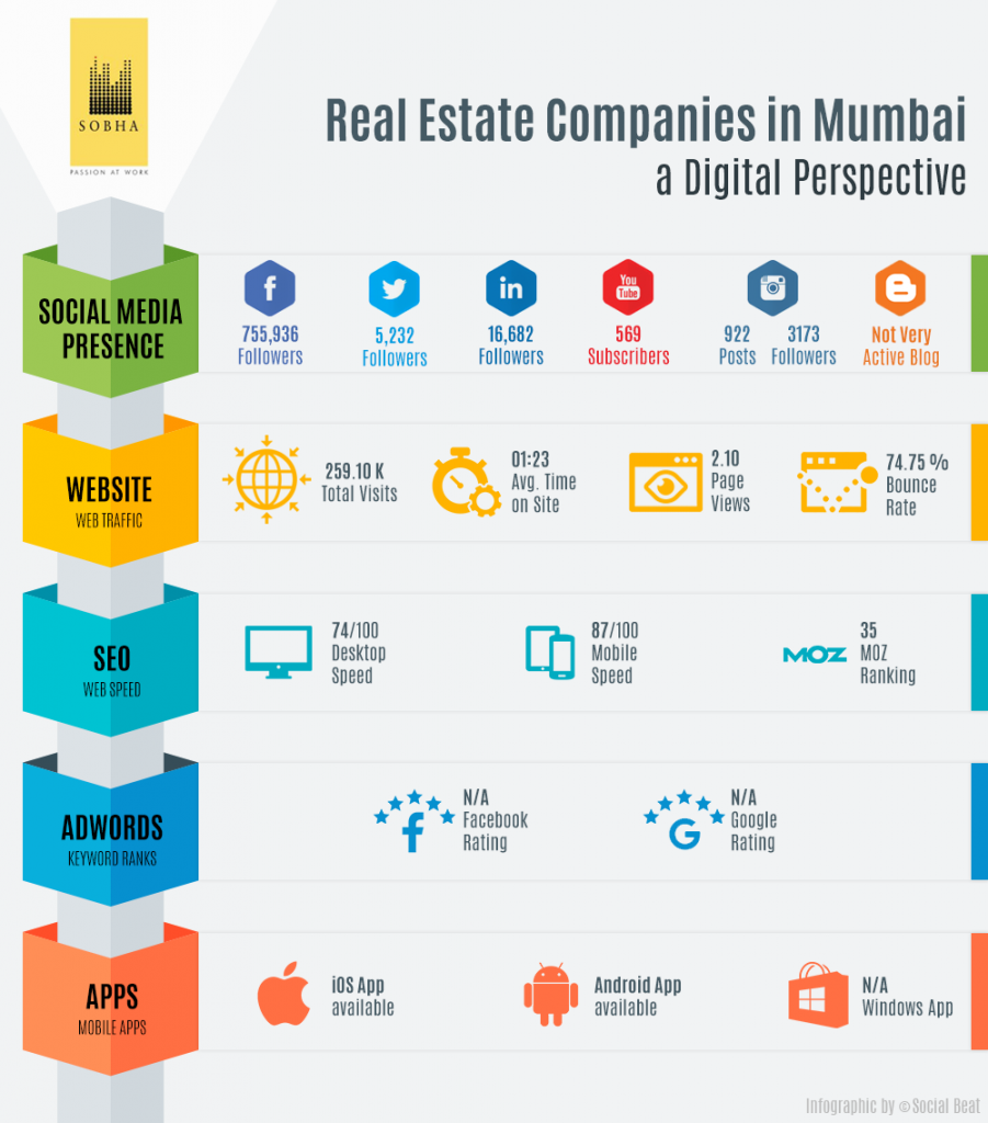Digital Marketing by Real Estate Developers in Mumbai - Sobha