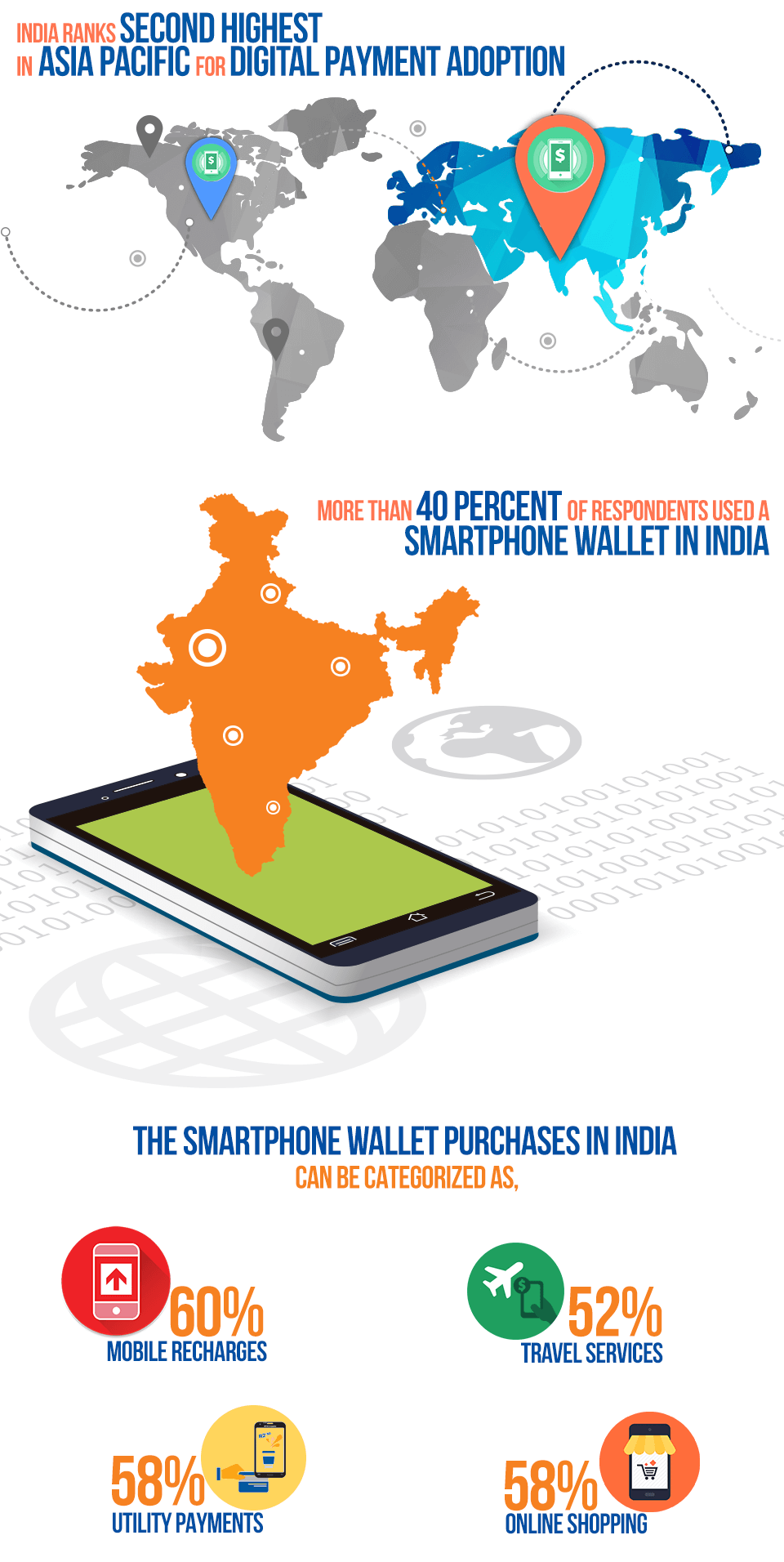 ToACI Survey About Digital Payments & Mobile Wallets in India