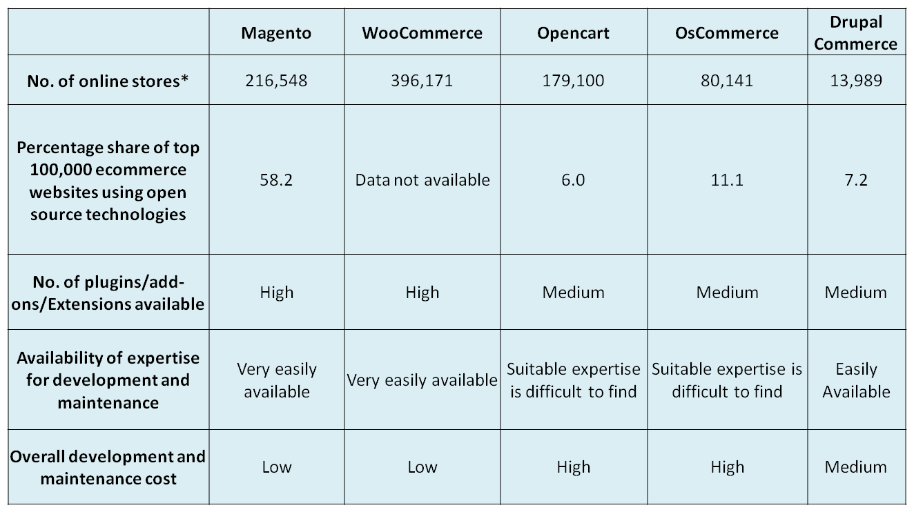 Magento vs Woocommerce vs Drupal Commerce vs Opencart vs osCommerce